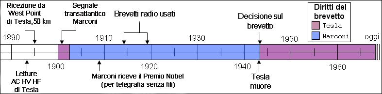 USPTOradio-gelo4